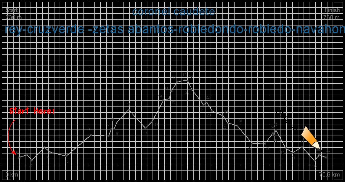 navas del rey-cruzverde -zetas abantos-robledondo-robledo-navahonda-navas