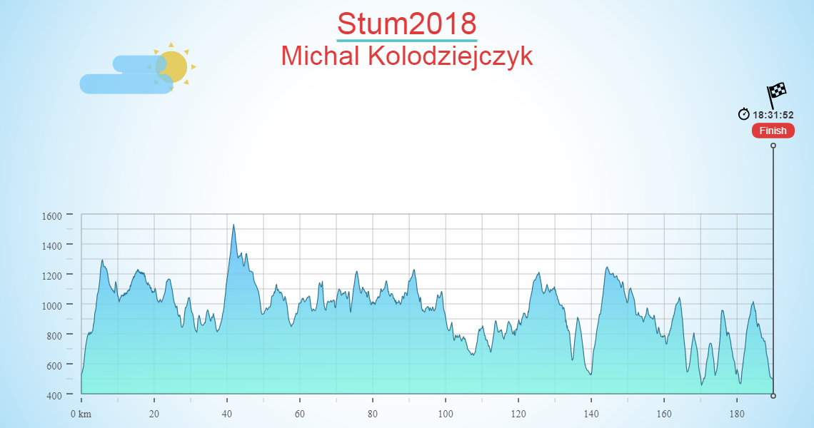Stum2018
