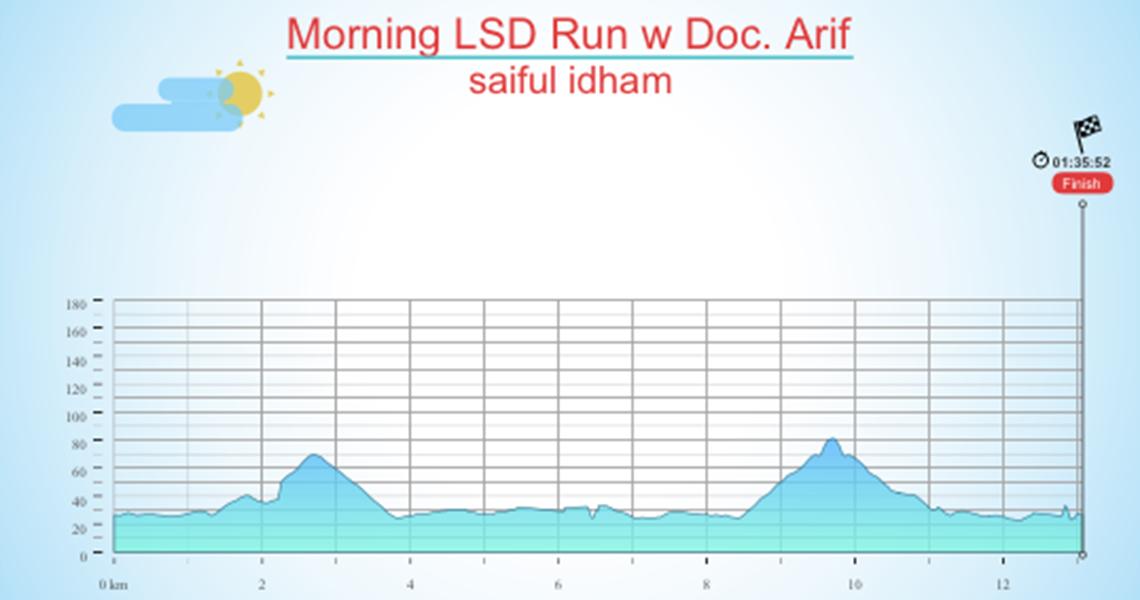 Morning LSD Run w Doc. Arif