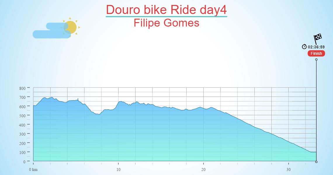 Douro bike Ride day4