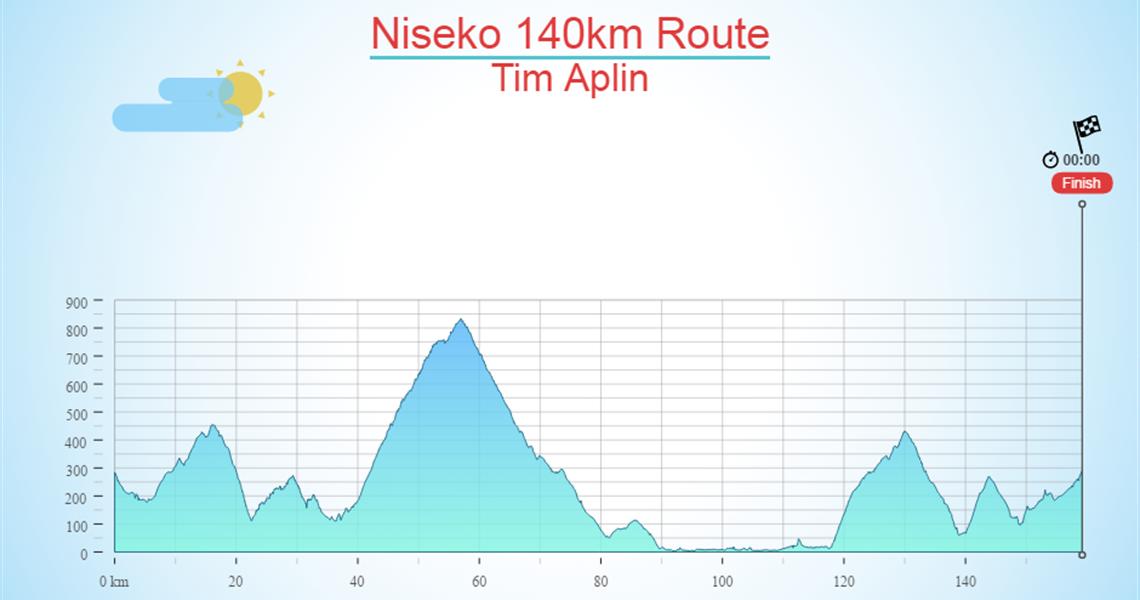 Niseko 140km Route