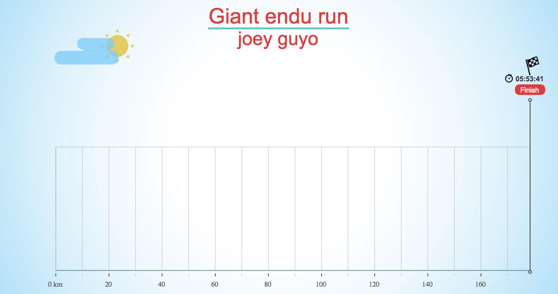 Giant endu run