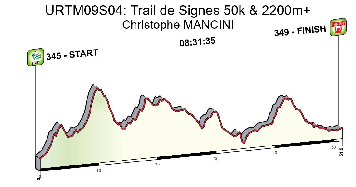 URTM09S04: Trail de Signes 50k & 2200m+
