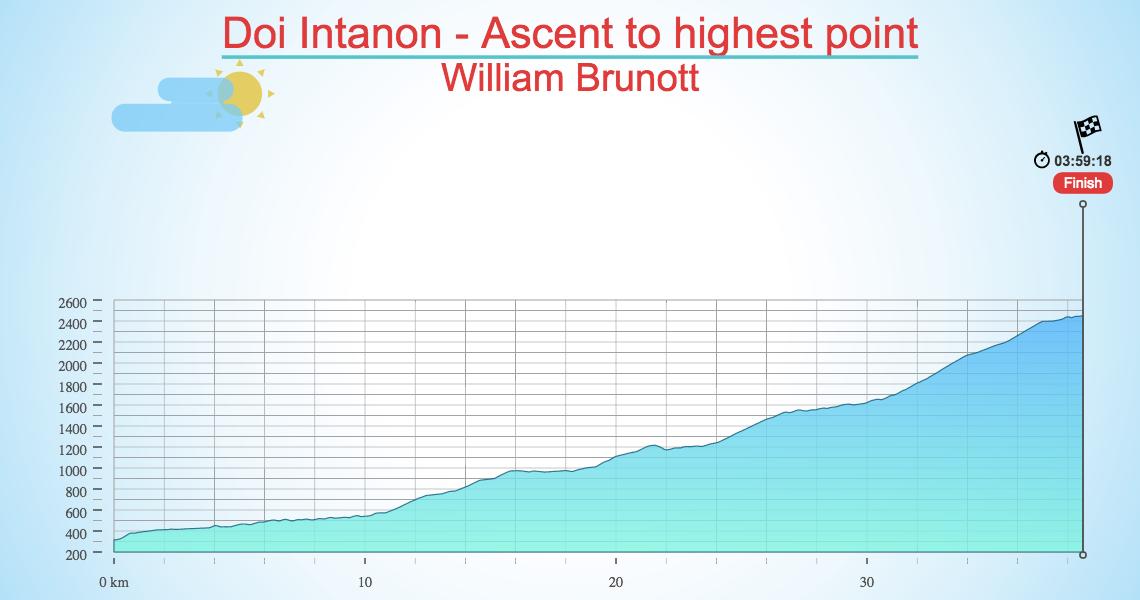Doi Intanon - Ascent to highest point