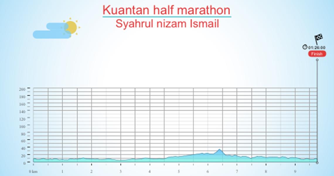 Kuantan half marathon