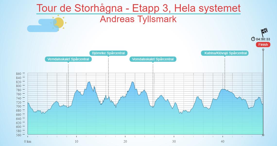 Tour de Storhågna - Etapp 3, Hela systemet
