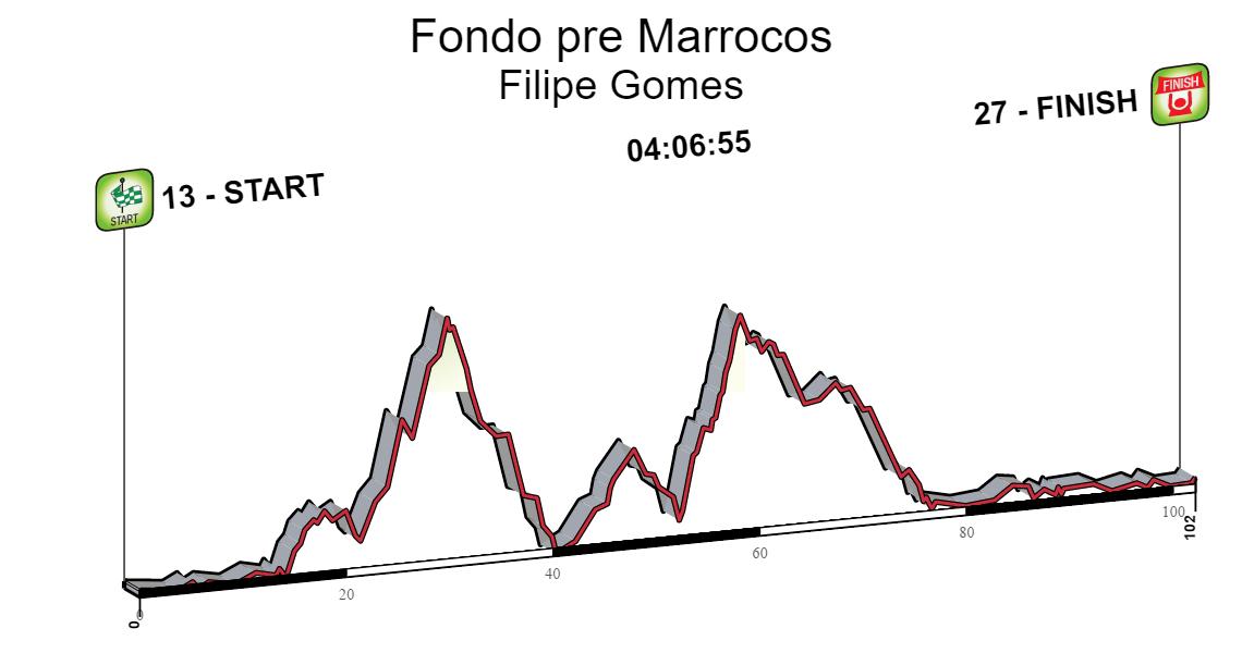 Fondo pre Marrocos