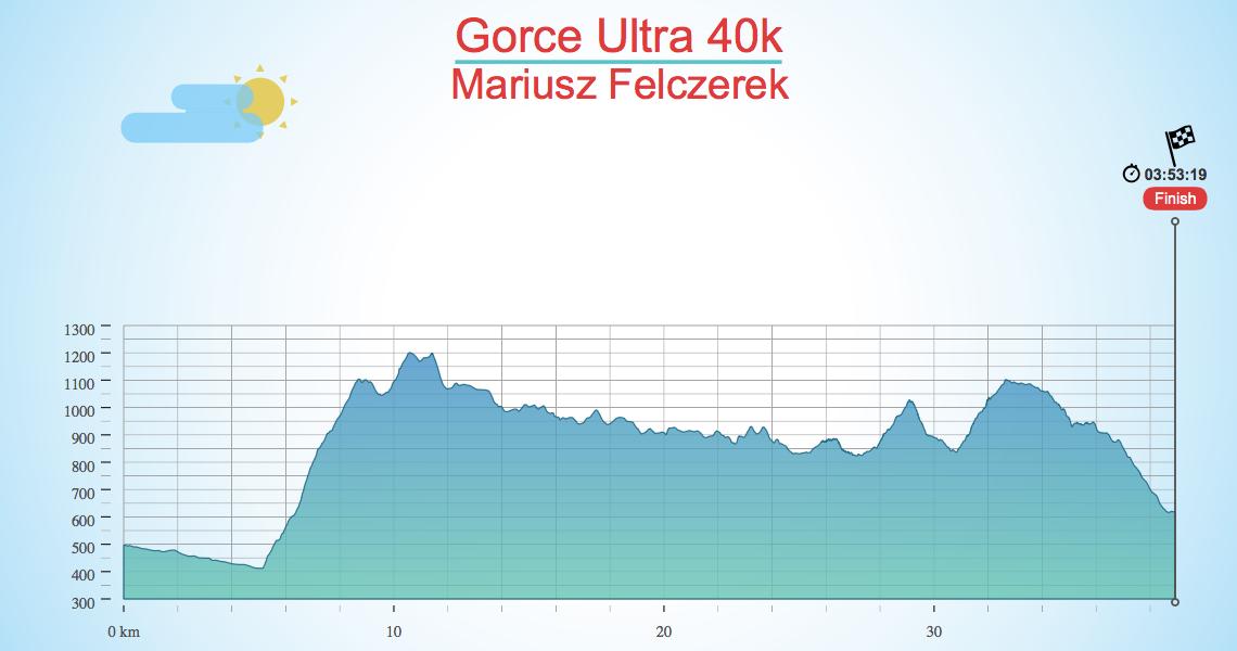 Gorce Ultra 40k