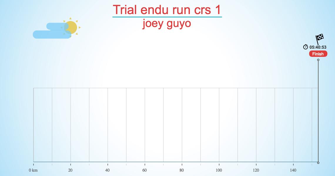 Trial endu run crs 1