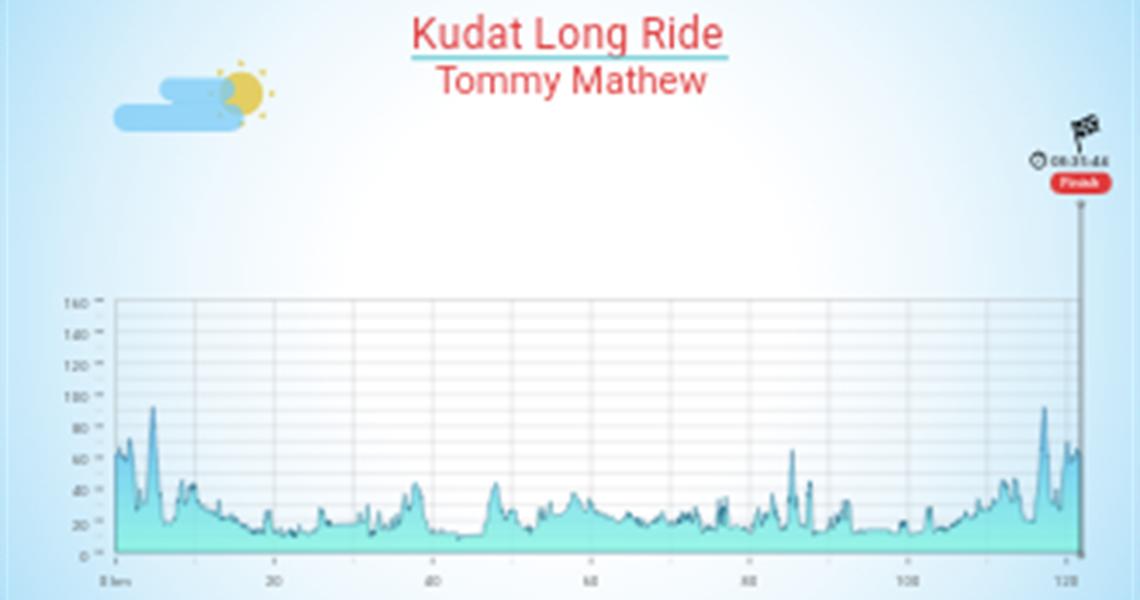 Kudat Long Ride