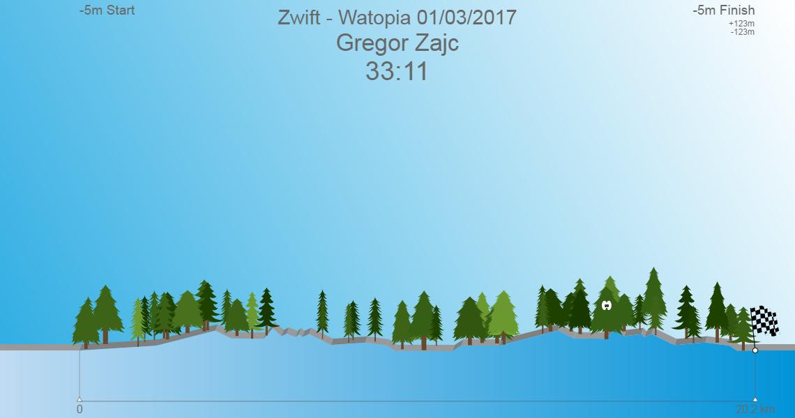 Zwift - Watopia 01/03/2017